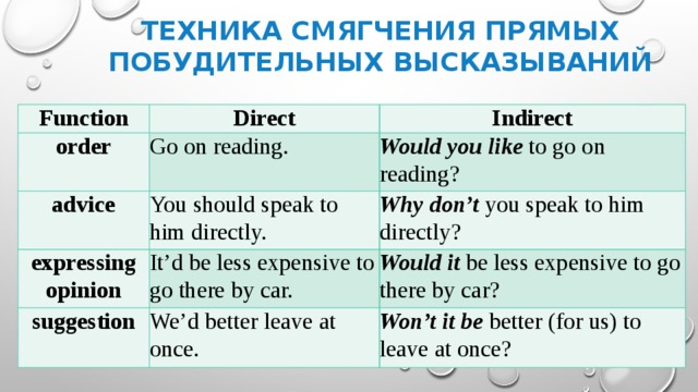 Техника смягчения прямых побудительных высказываний Function Direct order Indirect  Go on reading. advice You should speak to him directly.  Would you like to go on reading? expressing opinion Why don't you speak to him directly? It'd be less expensive to go there by car. suggestion We'd better leave at once. Would it be less expensive to go there by car? Won't it be better (for us) to leave at once?