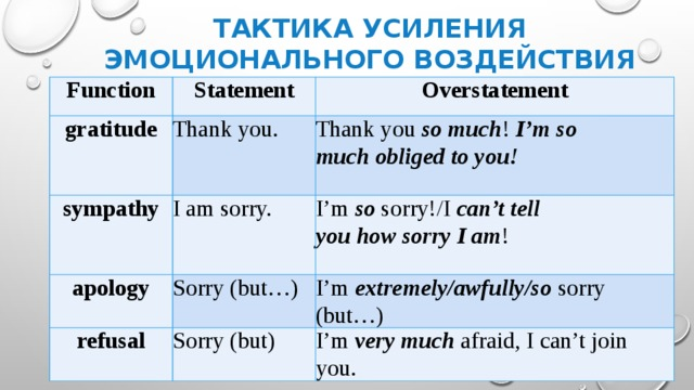 Тактика усиления эмоционального воздействия Function Statement gratitude Overstatement Thank you. sympathy Thank you somuch ! I'mso muchobliged to you! I am sorry. apology I'm so sorry!/I can't tell youhowsorry I am ! Sorry (but…) refusal I'm extremely/awfully/so sorry (but…) Sorry (but) I'm very much afraid, I can't join you.