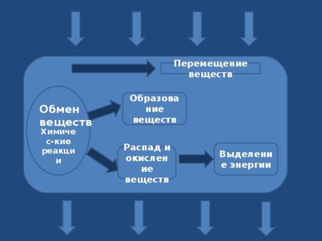 Перемещение веществ     Химичес-кие реакции Образование веществ Обмен веществ Выделение энергии Распад и окисление веществ