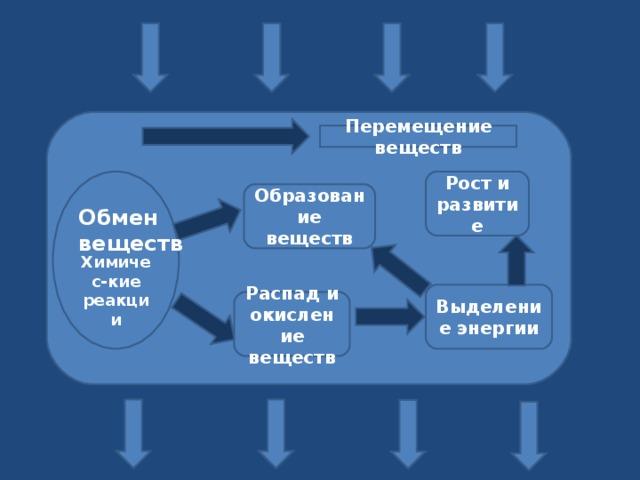 Перемещение веществ Рост и развитие     Химичес-кие реакции Образование веществ Обмен веществ Выделение энергии Распад и окисление веществ