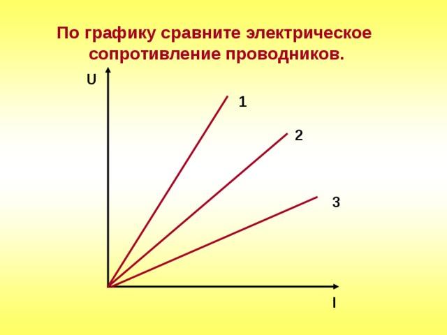 По графику сравните электрическое  сопротивление проводников. U 1 2 3 I