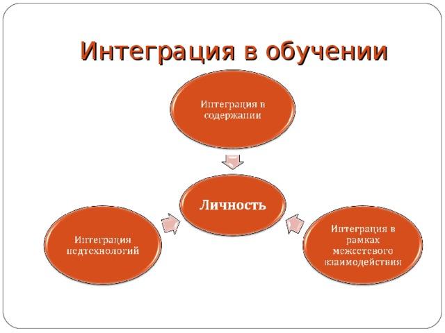 Интеграция в обучении