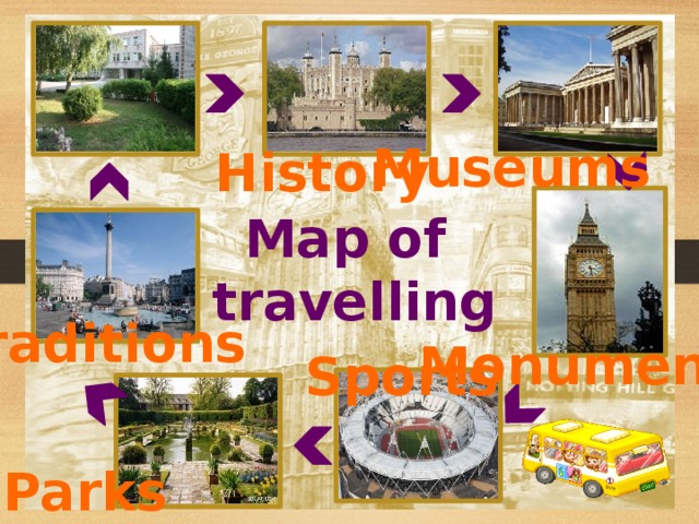 Museums History Map of travelling Traditions Monuments Sports Parks