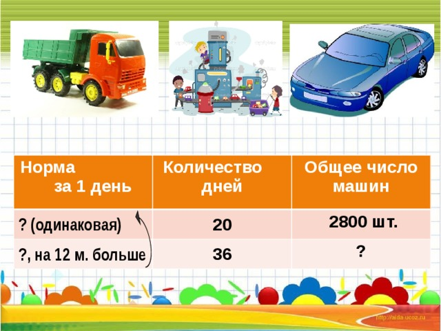 Норма за 1 день ? (одинаковая) Количество дней Общее число машин 20 ?, на 12 м. больше  2800 шт. 36 ?