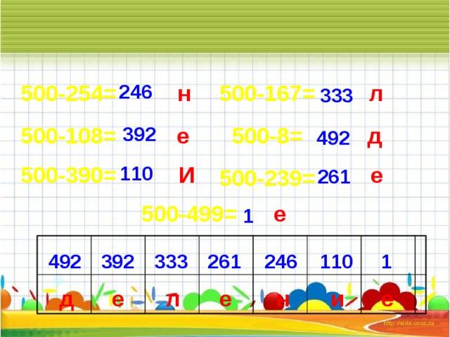 500-254= л 500-167= 246 н 333 500-8= д е 392 500-108= 492 110 И е 500-390= 261 500-239= е 500-499= 1 110 1 333 492 246 261 392 д и н е л е е