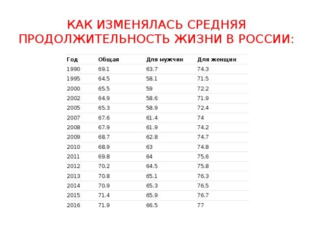 Как изменялась средняя продолжительность жизни в России: Год Общая 1990 69.1 Для мужчин 1995 Для женщин 63.7 64.5 2000 74.3 65.5 2002 58.1 2005 64.9 71.5 59 72.2 65.3 2007 58.6 2008 67.6 58.9 71.9 72.4 67.9 61.4 2009 2010 74 61.9 68.7 68.9 74.2 62.8 2011 74.7 69.8 2012 63 74.8 70.2 64 2013 75.6 64.5 70.8 2014 70.9 75.8 2015 65.1 65.3 76.3 71.4 2016 76.5 71.9 65.9 76.7 66.5 77