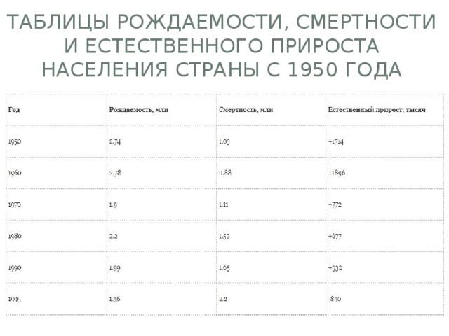 Таблицы рождаемости, смертности и естественного прироста населения страны с 1950 года
