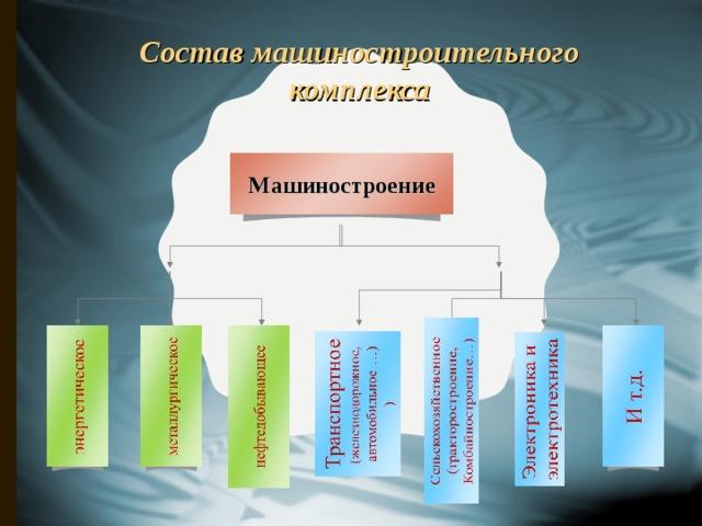 Состав машиностроительного комплекса Машиностроение