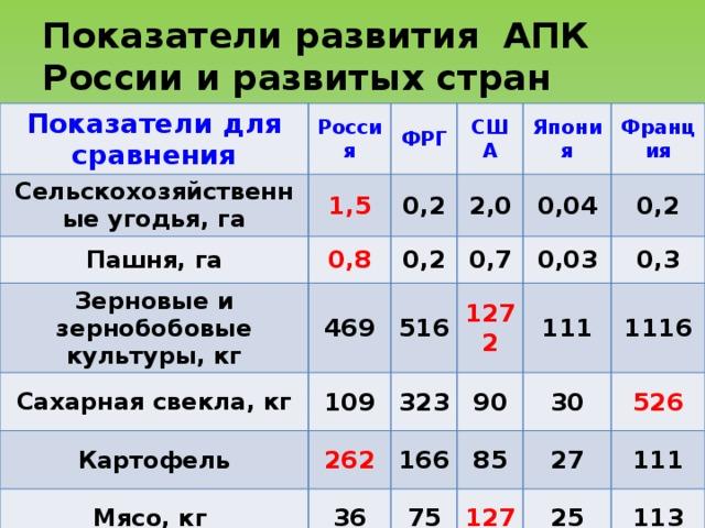 Показатели развития АПК России и развитых стран Показатели для сравнения Россия Сельскохозяйственные угодья, га ФРГ 1,5 Пашня, га Зерновые и зернобобовые культуры, кг США 0,2 0,8 Япония 2,0 469 0,2 Сахарная свекла, кг 516 0,7 0,04 Франция 109 Картофель 0,03 0,2 1272 262 323 Мясо, кг 0,3 111 36 90 166 1116 30 85 75 127 526 27 111 25 113