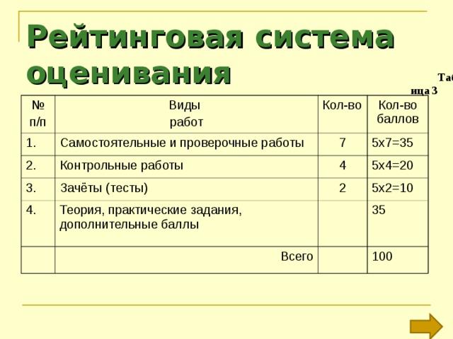 Рейтинговая система оценивания Таблица 3 № п/п Виды работ 1. Самостоятельные и проверочные работы 2. Кол-во Контрольные работы 3. 7 Кол-во баллов 5х7=35 Зачёты (тесты) 4 4. 2 Теория, практические задания, дополнительные баллы 5х4=20 5х2=10 Всего 35 100