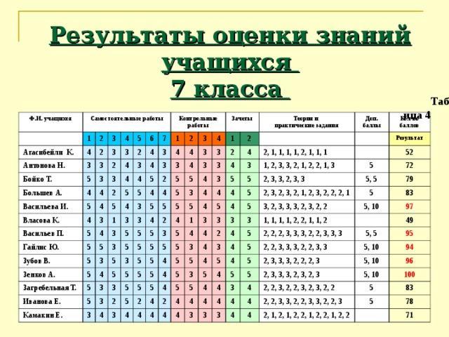 Результаты оценки знаний учащихся  7 класса   Таблица 4 Ф.И. учащихся Самостоятельные работы 1 Агасибейли К. 4 Антонова Н. 2 3 3 2 Бойко Т. 3 5 Большев А. 3 4 4 3 2 5 3 Васильева И. 2 5 4 Власова К. 3 4 6 7 2 4 3 Контрольные работы 4 Васильев П. 4 4 3 3 5 4 4 1 5 5 Гайлис Ю. 5 2 5 4 1 3 4 4 5 Зубов В. 4 5 3 3 Зенков А. 2 3 5 4 3 3 4 4 3 Зачеты 5 3 4 3 5 3 5 Загребельная Т. 5 3 5 5 3 5 4 5 5 5 1 Иванова Е. 4 5 5 2 2 5 3 5 3 2 Теория и практические задания Камакин Е. 5 3 5 4 3 Доп. баллы 4 5 5 3 3 3 3 4 5 4 3 5 4 3 2 Кол-во баллов 1 4 5 2, 1, 1, 1, 1, 2, 1, 1, 1 5 5 5 4 5 4 5 5 1, 2, 3, 3, 2, 1, 2, 2, 1, 3 4 5 5 5 4 5 3 5 3 4 Результат 3 5 5 52 4 3 2 5 2, 3, 3, 2, 3, 3 5 4 4 4 5, 5 3 4 5 4 72 2, 3, 2, 3, 2, 1, 2, 3, 2, 2, 2, 1 5 5 4 4 2 3 3 5 2 3 3, 2, 3, 3, 3, 2, 3, 2, 2 4 4 5 4 79 4 4 5 1, 1, 1, 1, 2, 2, 1, 1, 2 5 5, 10 4 83 5 5 5 4 4 4 4 2, 2, 2, 3, 3, 3, 2, 2, 3, 3, 3 4 97 5, 5 4 3 2, 2, 3, 3, 3, 2, 2, 3, 3 49 5 5 4 5, 10 4 5 2, 3, 3, 3, 2, 2, 2, 3 3 95 3 5, 10 4 3 2, 3, 3, 3, 2, 3, 2, 3 94 4 5, 10 4 4 2, 2, 3, 2, 2, 3, 2, 3, 2, 2 96 5 2, 2, 3, 3, 2, 2, 3, 3, 2, 2, 3 4 100 5 83 2, 1, 2, 1, 2, 2, 1, 2, 2, 1, 2, 2 78 71
