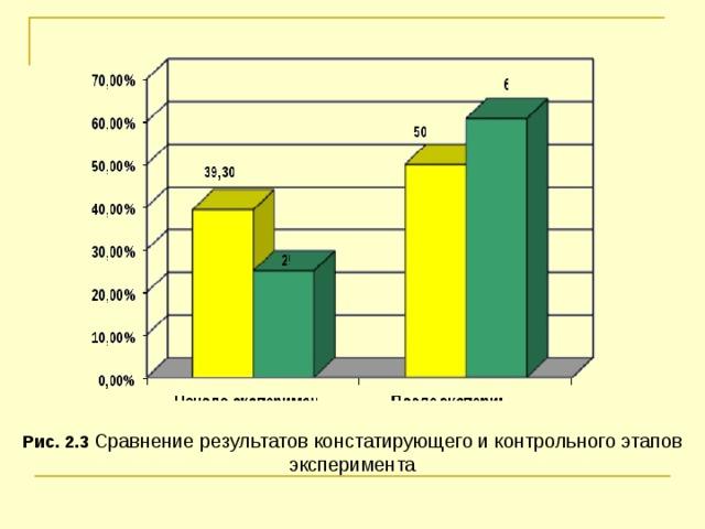 Рис. 2.3 Сравнение результатов констатирующего и контрольного этапов эксперимента