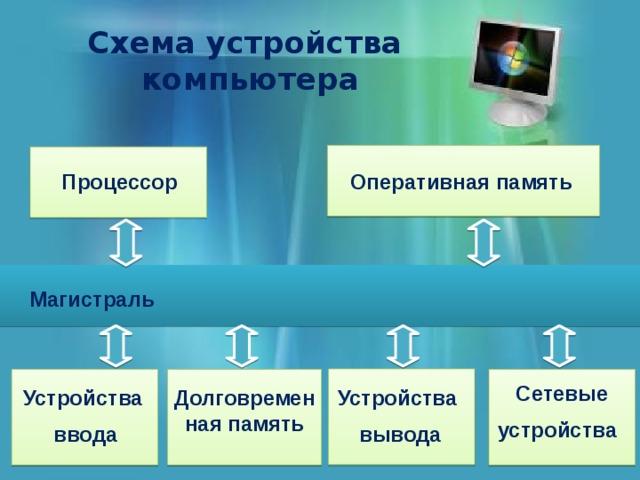Схема устройства  компьютера Процессор Оперативная память Магистраль Сетевые устройства Устройства Долговременная память Устройства вывода ввода