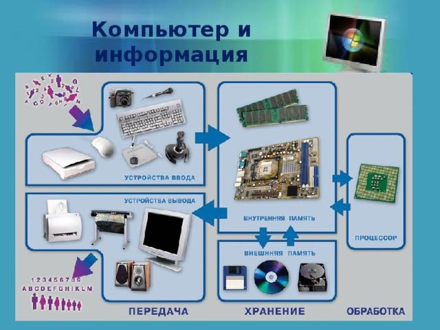 Компьютер и информация