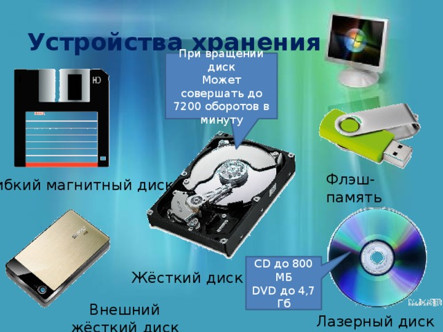 Устройства хранения При вращении диск Может совершать до 7200 оборотов в минуту Флэш-память Гибкий магнитный диск CD до 800 МБ DVD до 4,7 Гб Жёсткий диск Внешний жёсткий диск Лазерный диск