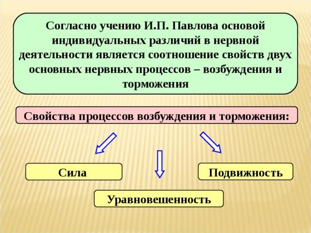 Согласно учению И.П. Павлова основой индивидуальных различий в нервной деятельности является соотношение свойств двух основных нервных процессов – возбуждения и торможения Свойства процессов возбуждения и торможения: Подвижность Сила  Уравновешенность