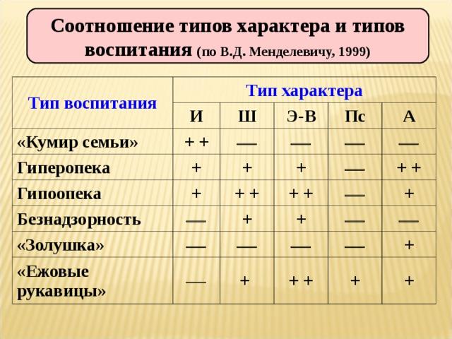 Соотношение типов характера и типов воспитания (по В.Д. Менделевичу, 1999) Тип воспитания Тип характера И «Кумир семьи» + + Ш Гиперопека + Э-В  Гипоопека  Пс + Безнадзорность + +  А «Золушка» + +  «Ежовые рукавицы» +  + +   +  + +   + +    + +  + + +