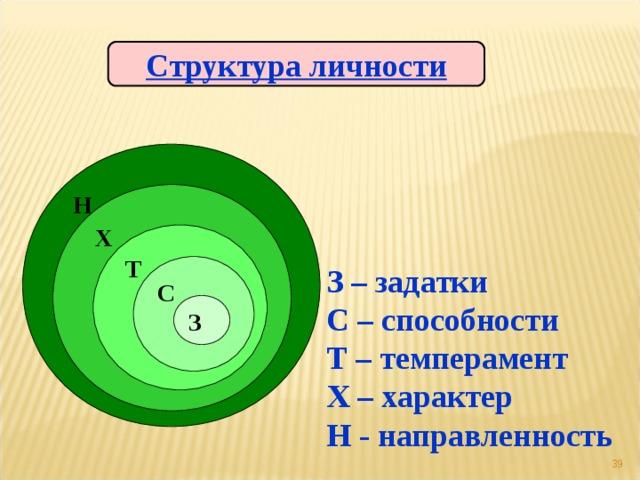 Структура личности Н Х Т С З – задатки С – способности Т – темперамент Х – характер Н - направленность З