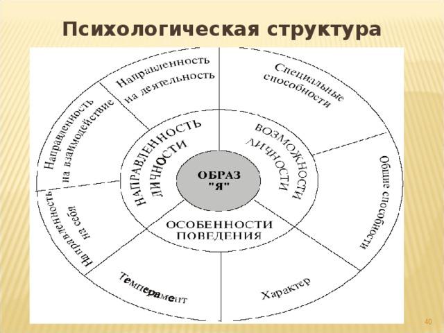 Психологическая структура личности: 39