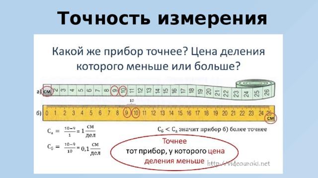 Точность измерения