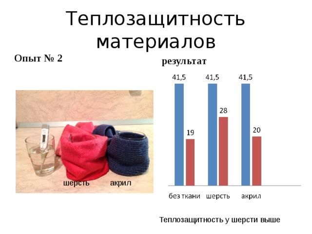 Теплозащитность материалов Опыт № 2 результат шерсть акрил Теплозащитность у шерсти выше