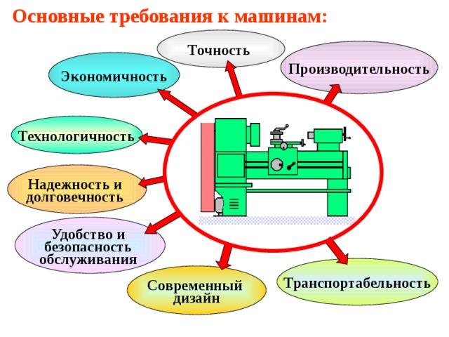 Основные требования к машинам: Точность  Производительность Экономичность Технологичность Надежность и  долговечность  Удобство и  безопасность  обслуживания  Транспортабельность Современный  дизайн