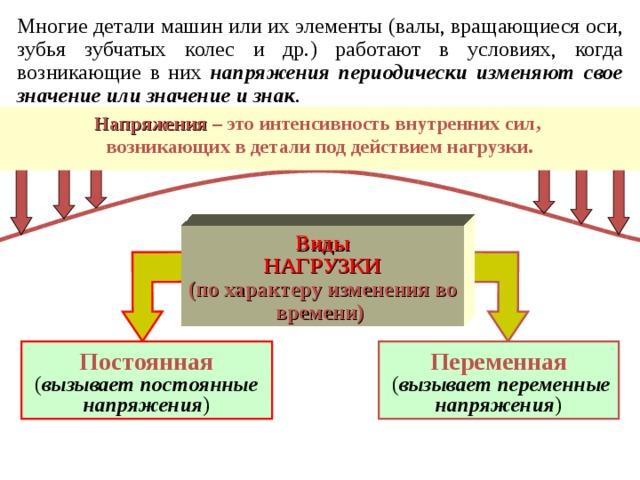 Многие детали машин или их элементы ( валы, вращающиеся оси, зубья зубчатых колес и др. ) работают в условиях, когда возникающие в них напряжения периодически изменяют свое значение или значение и знак .  Напряжения – это интенсивность внутренних сил,  возникающих в детали под действием нагрузки. Виды  НАГРУЗ КИ  ( по характеру изменения во времени )  Постоянная  ( вызывает постоянные напряжения ) Переменная   ( вызывает переменные напряжения )