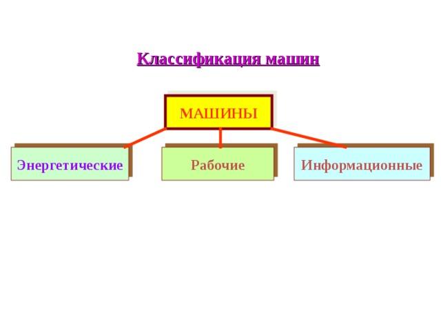 Классификация машин МАШИНЫ Энергетические Рабочие Информационные