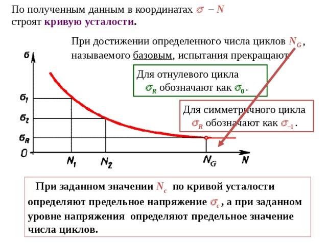 По полученным данным в координатах   –  N   строят кривую усталости .  При достижении определенного числа циклов N G  , называемого базовым , испытания прекращают. Для отнулевого цикла    R  обозначают как   0 .  Для симметричного цикла    R  обозначают как   – 1 .   При заданном значении N c   по кривой усталости определяют предельное напряжение  с  , а при заданном уровне напряжения определяют предельное значение числа циклов .