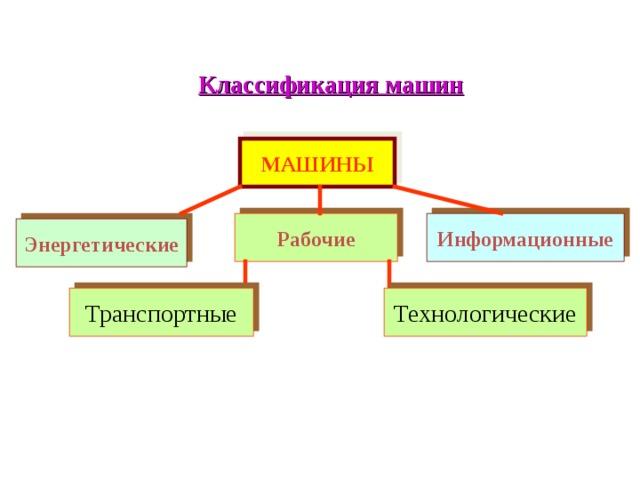 Классификация машин МАШИНЫ Рабочие Информационные Энергетические Транспортные Технологические