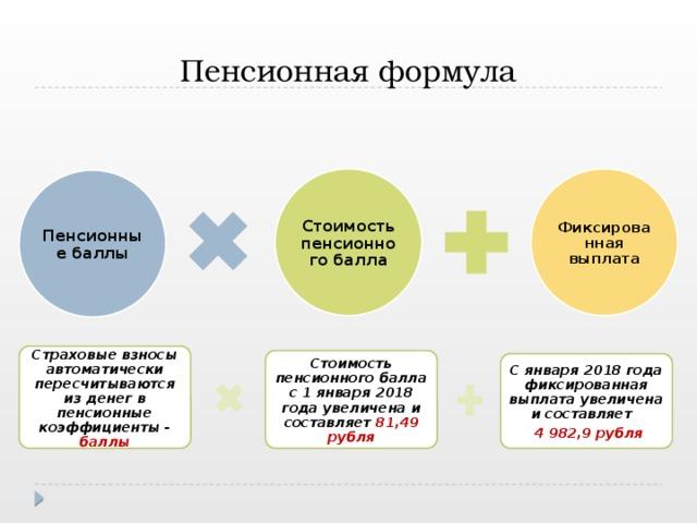 Пенсионная формула Стоимость пенсионного балла Фиксированная выплата Пенсионные баллы Страховые взносы автоматически пересчитываются из денег в пенсионные коэффициенты - баллы Стоимость пенсионного балла с 1 января 2018 года увеличена и составляет 81,49 рубля С января 2018 года фиксированная выплата увеличена и составляет  4 982,9 рубля