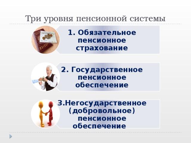 1. Обязательное пенсионное страхование 2. Государственное пенсионное обеспечение 3.Негосударственное (добровольное) пенсионное обеспечение Три уровня пенсионной системы