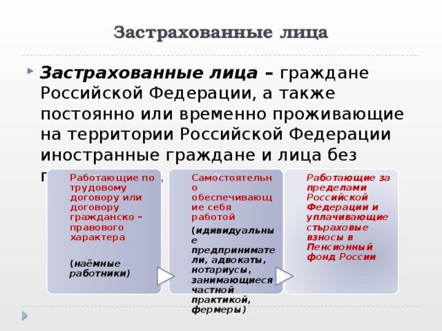Застрахованные лица Застрахованные лица – граждане Российской Федерации, а также постоянно или временно проживающие на территории Российской Федерации иностранные граждане и лица без гражданства, в том числе: 1 Работающие по трудовому договору или договору гражданско – правового характера 2 Самостоятельно обеспечивающие себя работой 3 Работающие за пределами Российской Федерации и уплачивающие стьраховые взносы в Пенсионный фонд России  ( идивидуальные предприниматели, адвокаты, нотариусы, занимающиеся частной практикой, фермеры) ( наёмные работники)