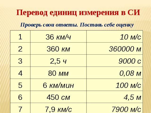 Перевод единиц измерения в СИ Проверь свои ответы. Поставь себе оценку 1 36 км/ч 2 10 м/с 360 км 3 2,5 ч 4 360000 м 9000 с 80 мм 5 6 км/мин 0,08 м 6 100 м/с 450 см 7 7,9 км/с 4,5 м 7900 м/с