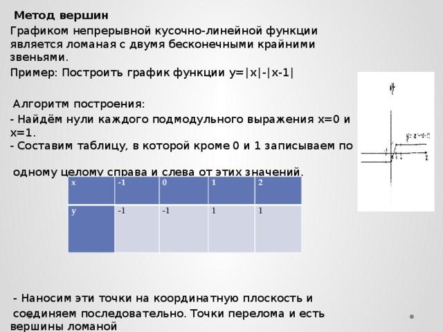 Метод вершин Графиком непрерывной кусочно-линейной функции является ломаная с двумя бесконечными крайними звеньями. Пример: Построить график функции у=∣х∣-∣х-1∣   Алгоритм построения: - Найдём нули каждого подмодульного выражения х=0 и х=1.  - Составим таблицу, в которой кроме 0 и 1 записываем по  одному целому справа и слева от этих значений.  - Наносим эти точки на координатную плоскость и  соединяем последовательно. Точки перелома и есть вершины ломаной х у -1 0 -1 1 -1 2 1 1