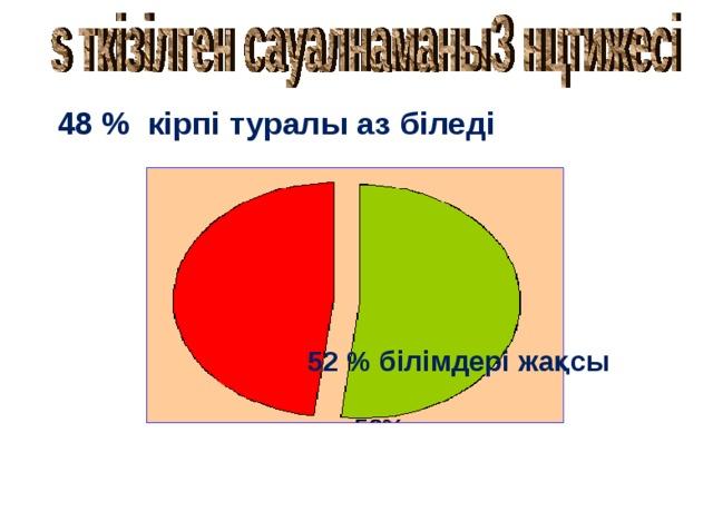 48% - мало что знают 52% - владеют кое-какой информацией 48% - мало что знают 48 % кірпі туралы аз біледі 52% - владеют кое-какой информацией 52 % білімдері жақсы