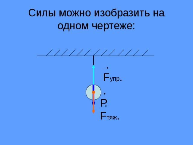 Силы можно изобразить на одном чертеже:      F упр .   Р   F тяж .