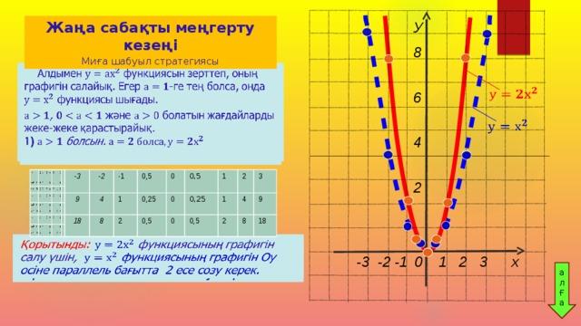У 8  6              4   Жаңа сабақты меңгерту кезеңі    Миға шабуыл стратегиясы                 2   Алдымен функциясын зерттеп, оның графигін салайық. Егер -ге тең болса, онда функциясы шығады.   ,  және болатын жағдайларды жеке-жеке қарастырайық. 1)  болсын.    -3 -3 -2 -2 9 9 18 4 18 -1 -1 4 0,5 1 8 8 1 0,5 0,25 0,25 2 2 0 0 0,5 0,5 0 0,5 0,5 0 0 0,25 1 1 0 0,25 0,5 0,5 2 1 1 2 2 4 2 4 3 3 8 8 9 9 18 18 Қорытынды: функциясының графигін салу үшін, функциясының графигін Оу осіне параллель бағытта 2 есе созу керек.    -3 -2 -1  0 1 2 3 х ал Ғ а