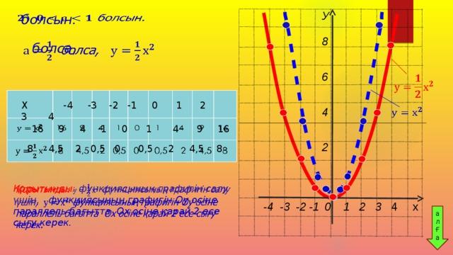 У  8  6              4                     2  болсын.    болса,      Х -4 -3 -2 -1 0 1 2 3 4    16 9 4 1 0 1 4 9 16   8 4,5 2 0,5 0 0,5 2 4,5 8 Қорытынды: функциясының графигін салу үшін, функциясының графигін Оу осіне параллель бағытта Ох осіне қарай 2 есе сығу керек.    -4 -3 -2 -1  0 1 2 3 4 х  ал Ғ а