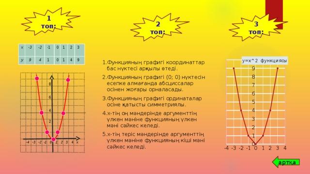 1 топ: 3 топ: 2 топ: х -3 у 9 -2 -1 4 1 0 0 1 1 2 4 3 9 Функцияның графигі координаттар бас нүктесі арқылы өтеді. Функцияның графигі (0; 0) нүктесін есепке алмағанда абсциссалар осінен жоғары орналасады. Функцияның графигі ординаталар осіне қатысты симметриялы. х-тің оң мәндерінде аргументтің үлкен мәніне функцияның үлкен мәні сәйкес келеді. х-тің теріс мәндерінде аргументтің үлкен мәніне функцияның кіші мәні сәйкес келеді. 8 6 4 2  -4 -3 -2 -1 0 1 2 3 4 х  артқа