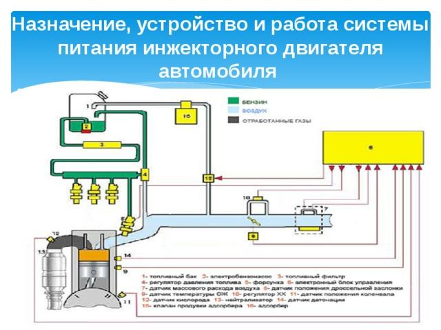 Назначение, устройство и работа системы питания инжекторного двигателя автомобиля