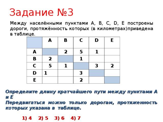 Задание № 3 Между населёнными пунктами A, B, C, D, E построены дороги, протяжённость которых (в километрах)приведена в таблице.   A A B B C 2 C 2 5 5 D D 1 1 E 1 E 1 3 3 2 2 Определите длину кратчайшего пути между пунктами A и Е Передвигаться можно только дорогам, протяженность которых указана в таблице.   1) 4  2) 5  3) 6  4) 7