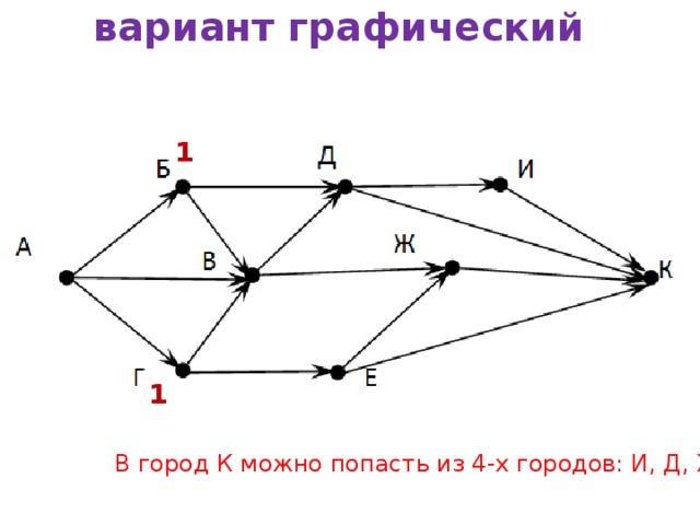 вариант графический 1 1 В город К можно попасть из 4-х городов: И, Д, Ж и Е.