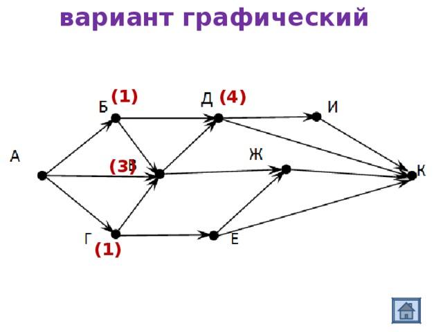 вариант графический (1) (4) (3) (1)