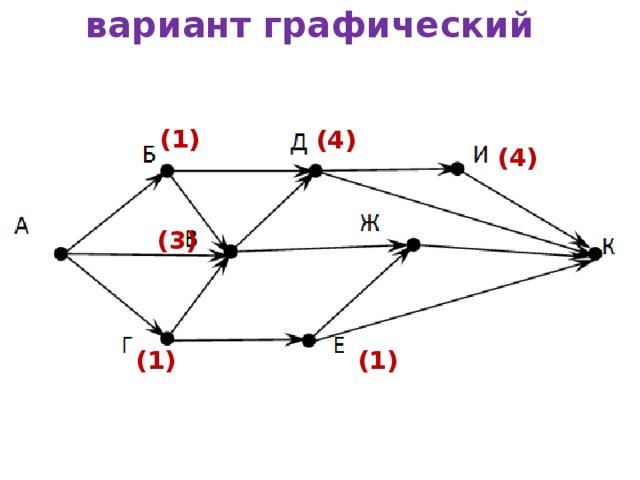 вариант графический (1) (4) (4) (3) (1) (1)
