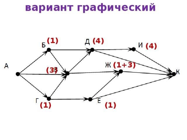 вариант графический (1) (4) (4) (1+3) (3) (1) (1)