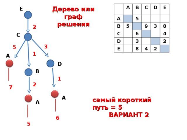 A A B B C 5 C 5 D D E E 6 9 3 3 8 8 4 4 2 2 Дерево или граф решения Е 2 С 3 5 1 А D В 1 2 7 А самый короткий путь = 5 ВАРИАНТ 2 А 6 5