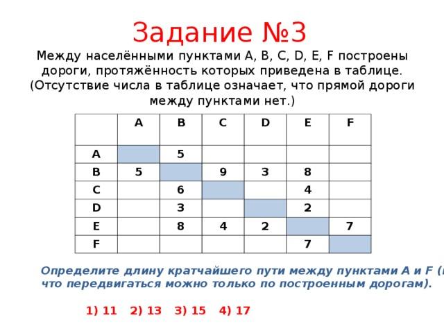Задание № 3 Между населёнными пунктами A, B, C, D, E, F построены дороги, протяжённость которых приведена в таблице. (Отсутствие числа в таблице означает, что прямой дороги между пунктами нет.)   A A B B 5 C 5 C D D E 9 6 E F F 3 3 8 8 4 4 2 2 7 7 Определите длину кратчайшего пути между пунктами A и F (при условии, что передвигаться можно только по построенным дорогам).   1) 11  2) 13  3) 15  4) 17