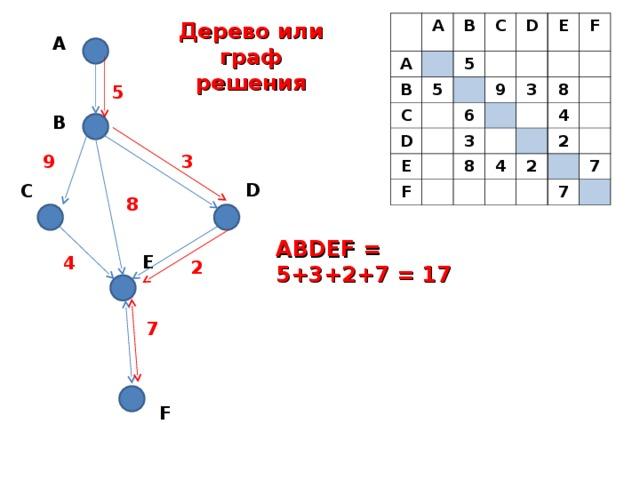 A A B B 5 C 5 C D D E E 9 6 F F 3 3 8 8 4 4 2 2 7 7 Дерево или граф решения A 5 B 3 9 D C 8 ABDEF = 5+3+2+7 = 17 E 4 2 7 F