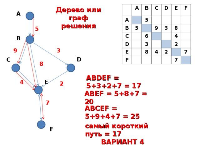 A A B B C 5 C 5 D D 6 E E 9 F 3 3 F 8 8 4 4 2 2 7 7 Дерево или граф решения A 5 B 3 9 D C 8 ABDEF = 5+3+2+7 = 17 E 4 2 ABEF = 5+8+7 = 20 7 ABCEF = 5+9+4+7 = 25 самый короткий путь = 17 ВАРИАНТ 4 F